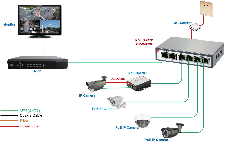 6 Port Gigabit Poe Switchop S4e2g Shenzhen Optostar Ip Camera Connection Diagram Application
